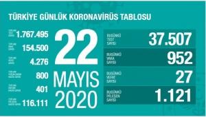 Türkiye'dekoronavirüsbugün 27 can aldı. Yeni vaka sayısı ise 952.
